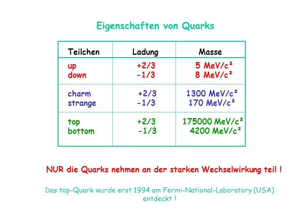 Eigenschaften von Quarks Teilchen Ladung Masse up +2/3 5 MeV/c² down -1/3 8 MeV/c² charm +2/3 1300 MeV/c² strange -1/3 170 MeV/c² top +2/3 175000 MeV/