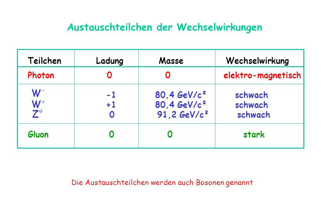 Austauschteilchen der Wechselwirkungen Teilchen Ladung Masse Wechselwirkung Photon 0 0 elektro-magnetisch -1 80,4 GeV/c² schwach +1 80,4 GeV/c² schwac