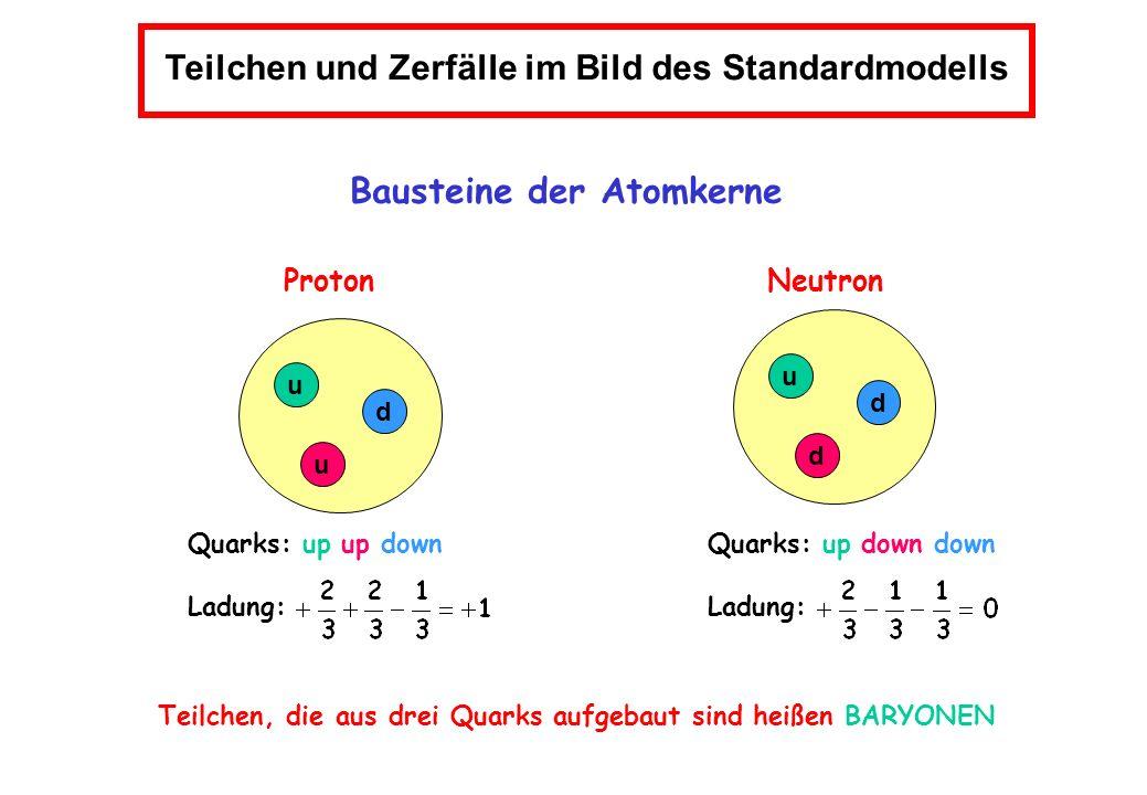 Teilchen und Zerfälle im Bild des Standardmodells Bausteine der Atomkerne Proton Neutron u u d u d d Quarks: up up down Ladung: Quarks: up down down L