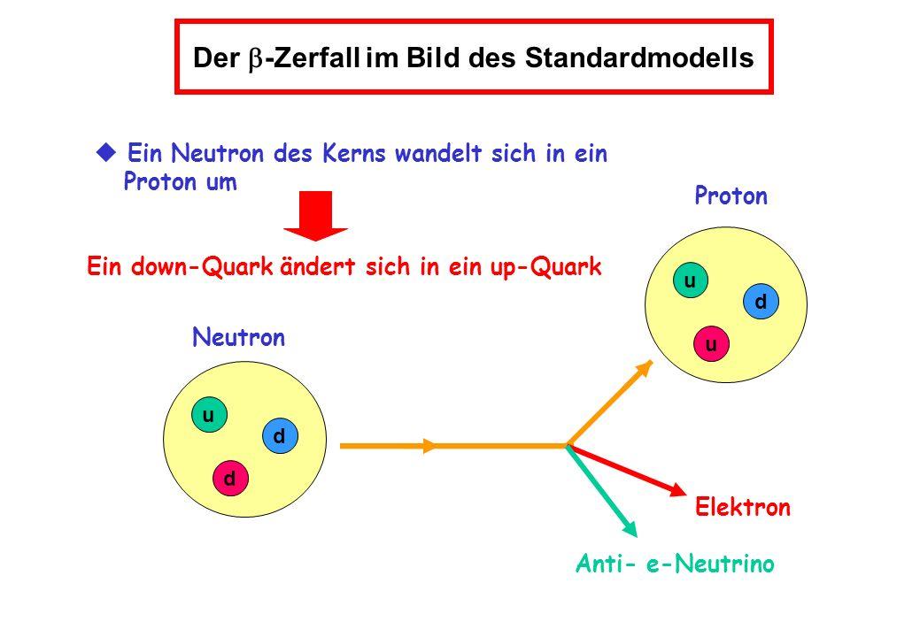 Proton Neutron Elektron Anti- e-Neutrino u d d u u d Der -Zerfall im Bild des Standardmodells Ein Neutron des Kerns wandelt sich in ein Proton um Ein