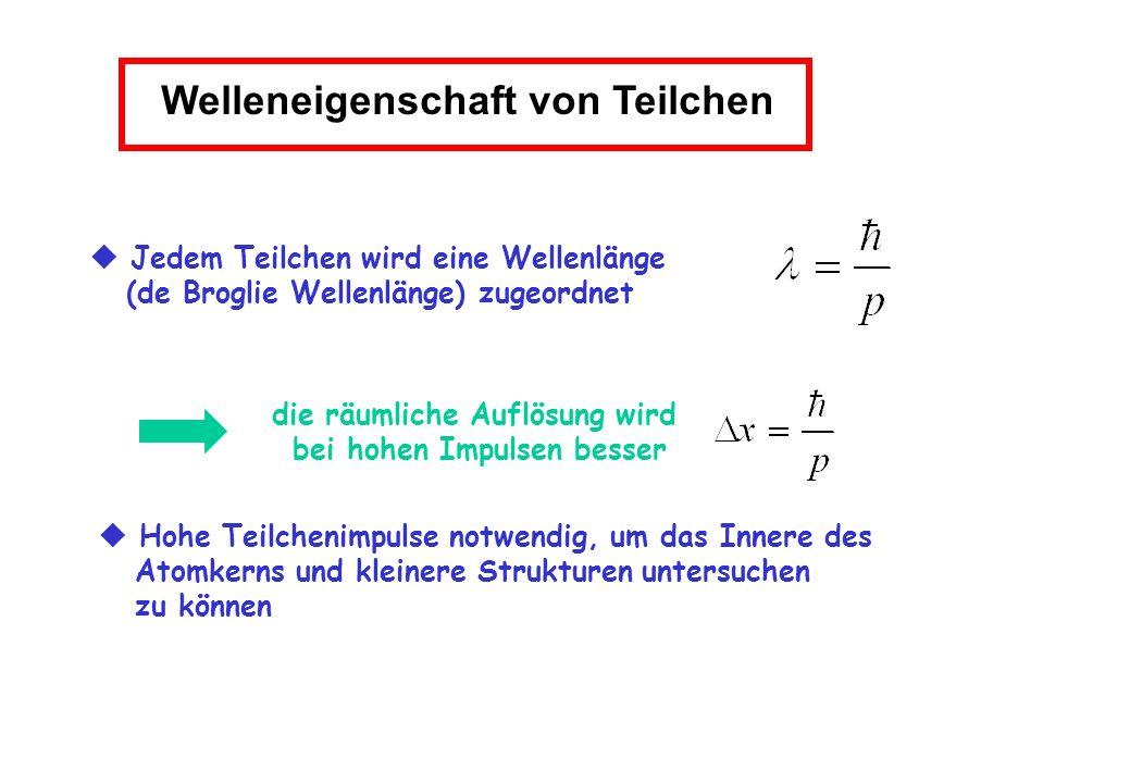 Streuexperiment von E.Rutherford (1911) Streuung von -Teilchen (Helium-Kern) an Goldfolie 5 MeV -Teilchen Auflösung ~5·10 -14 m Erwartung von Rutherford Ergebnis der Messung -Quelle Leuchtschirm