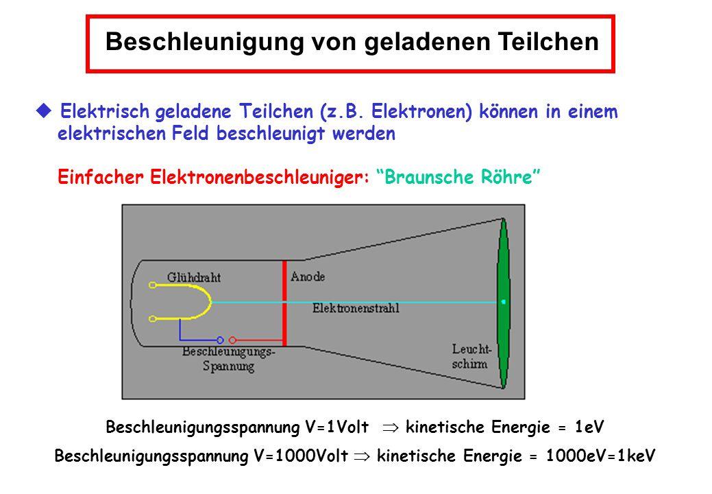 Elektron durchläuft eine Spannungsdifferenz von 1 Volt Elektron wird schneller und seine Energie erhöht sich um 1 eV Hintereinanderschalten vieler Beschleunigungsstrecken Elektrisches Feld muß zur richtigen Zeit umgepolt werden Linear-Beschleuniger