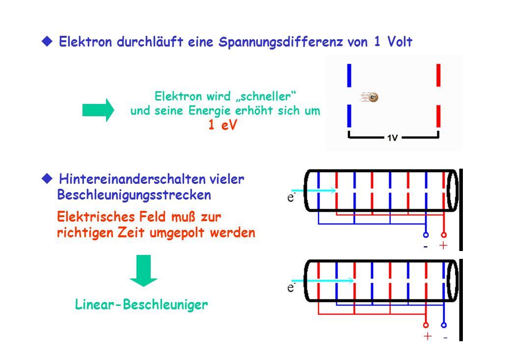 Elektron durchläuft eine Spannungsdifferenz von 1 Volt Elektron wird schneller und seine Energie erhöht sich um 1 eV Hintereinanderschalten vieler Bes