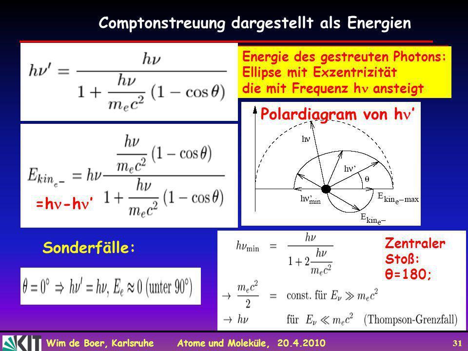 Wim de Boer, Karlsruhe Atome und Moleküle, 20.4.2010 31 Energie des gestreuten Photons: Ellipse mit Exzentrizität die mit Frequenz h ansteigt Comptons
