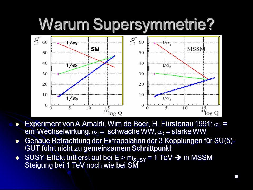 19 Warum Supersymmetrie? Experiment von A.Amaldi, Wim de Boer, H. Fürstenau 1991: 1 = em-Wechselwirkung schwache WW starke WW Experiment von A.Amaldi,