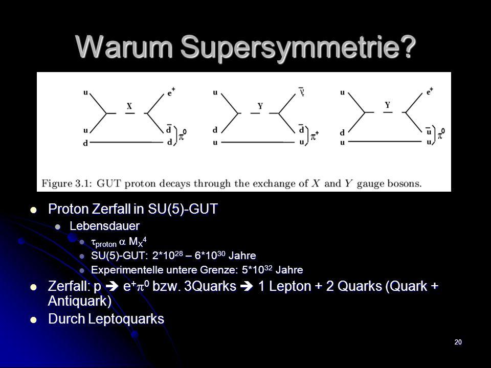 20 Warum Supersymmetrie? Proton Zerfall in SU(5)-GUT Proton Zerfall in SU(5)-GUT Lebensdauer proton M X 4 SU(5)-GUT: 2*10 28 – 6*10 30 Jahre Experimen