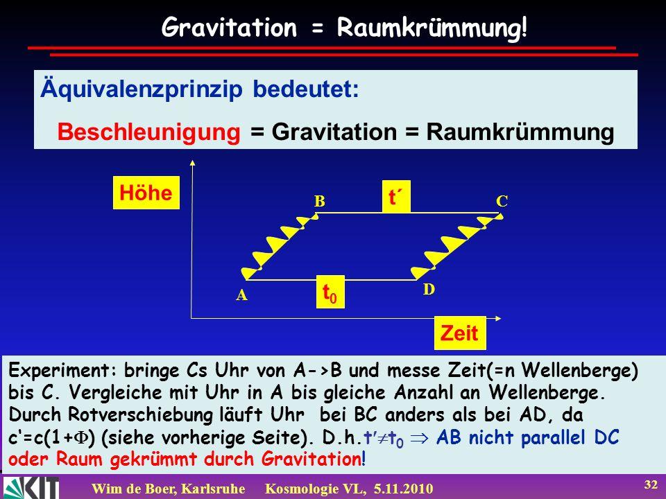 Wim de Boer, KarlsruheKosmologie VL, 5.11.2010 32 Äquivalenzprinzip bedeutet: Beschleunigung = Gravitation = Raumkrümmung Experiment: bringe Cs Uhr vo