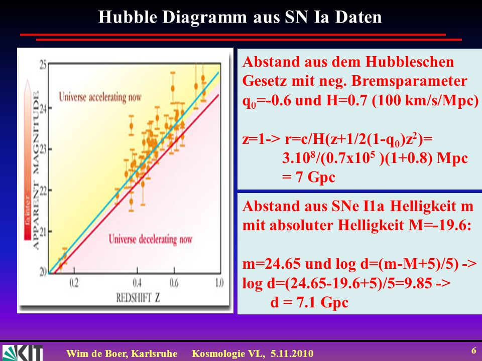 Wim de Boer, KarlsruheKosmologie VL, 5.11.2010 6 Hubble Diagramm aus SN Ia Daten Abstand aus dem Hubbleschen Gesetz mit neg. Bremsparameter q 0 =-0.6