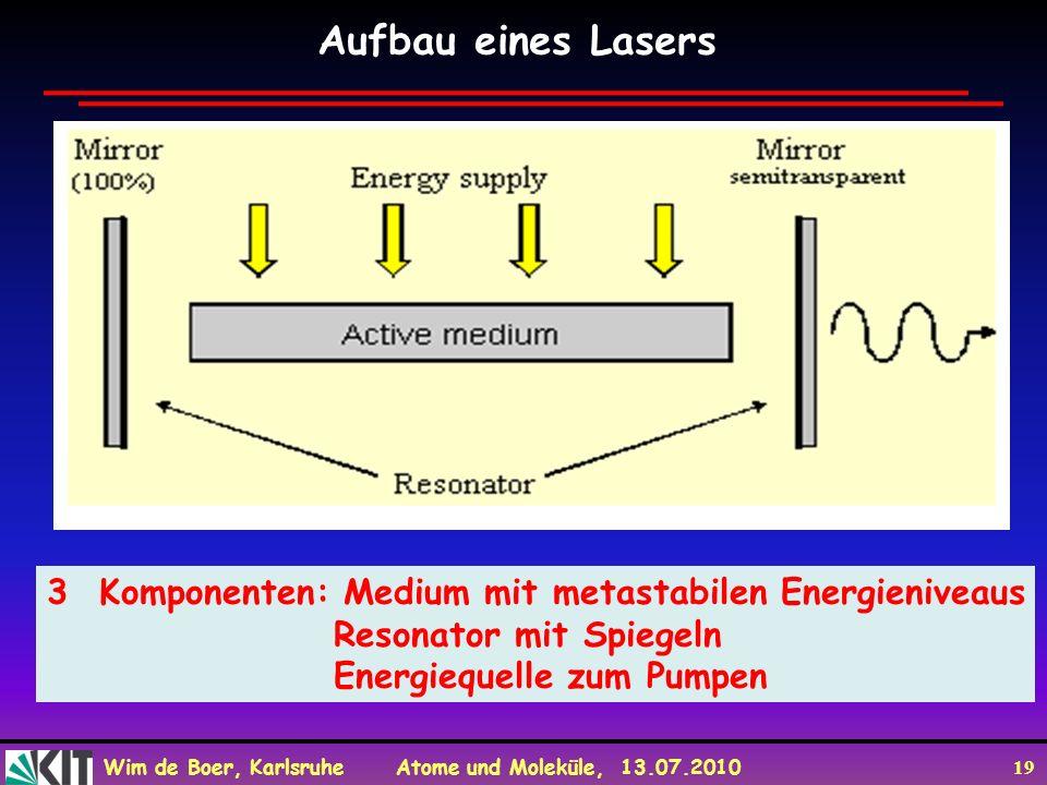 Wim de Boer, Karlsruhe Atome und Moleküle, 13.07.2010 19 Aufbau eines Lasers 3Komponenten: Medium mit metastabilen Energieniveaus Resonator mit Spiege