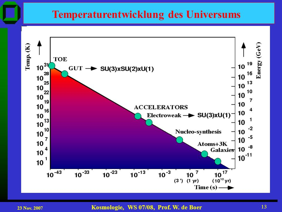 23 Nov. 2007 Kosmologie, WS 07/08, Prof. W. de Boer 13 Temperaturentwicklung des Universums