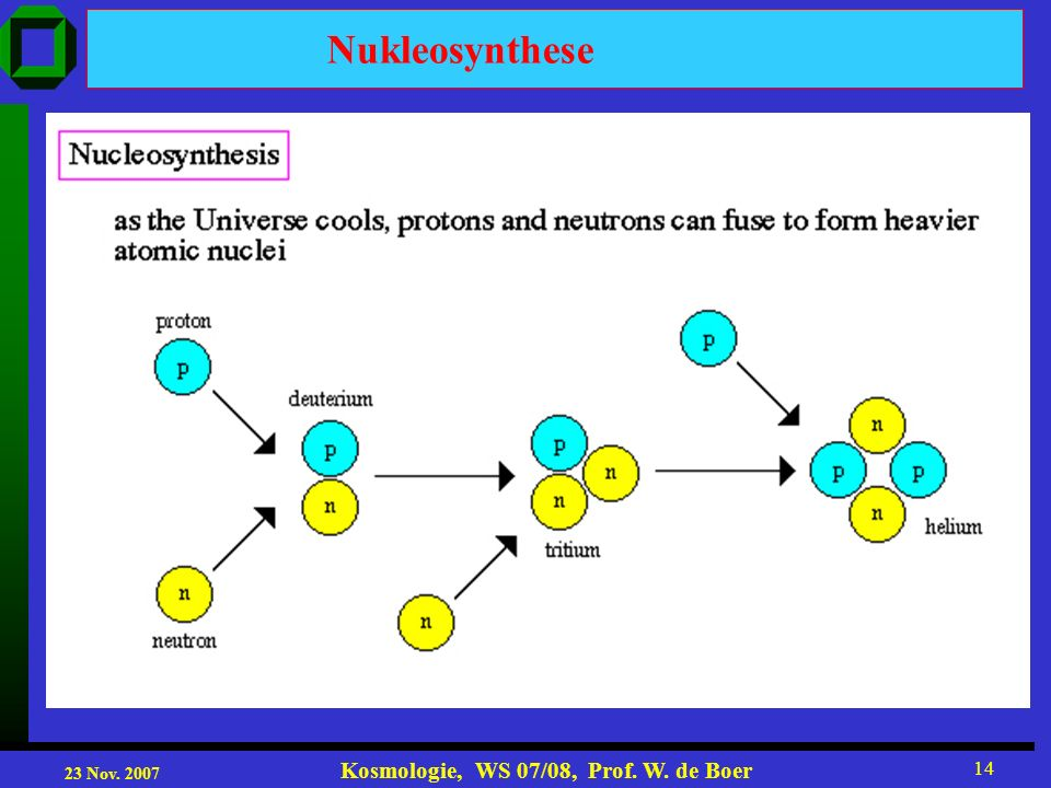 23 Nov. 2007 Kosmologie, WS 07/08, Prof. W. de Boer 14 Nukleosynthese