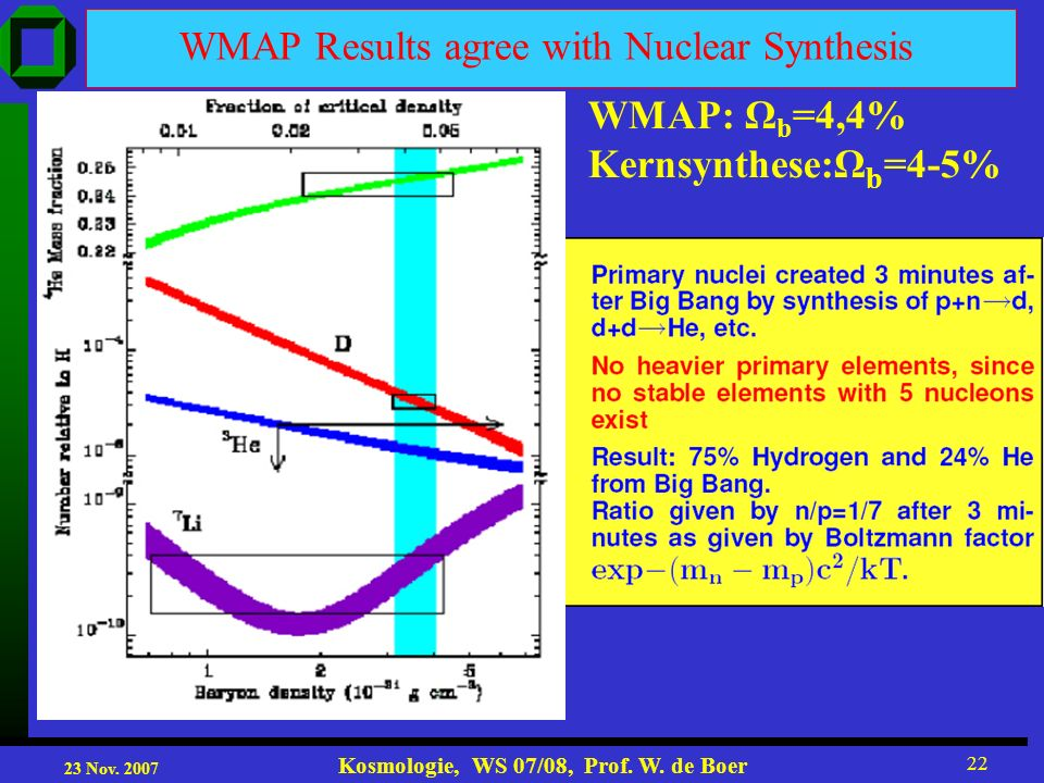 23 Nov. 2007 Kosmologie, WS 07/08, Prof. W. de Boer 22 WMAP Results agree with Nuclear Synthesis WMAP: Ω b =4,4% Kernsynthese:Ω b =4-5%