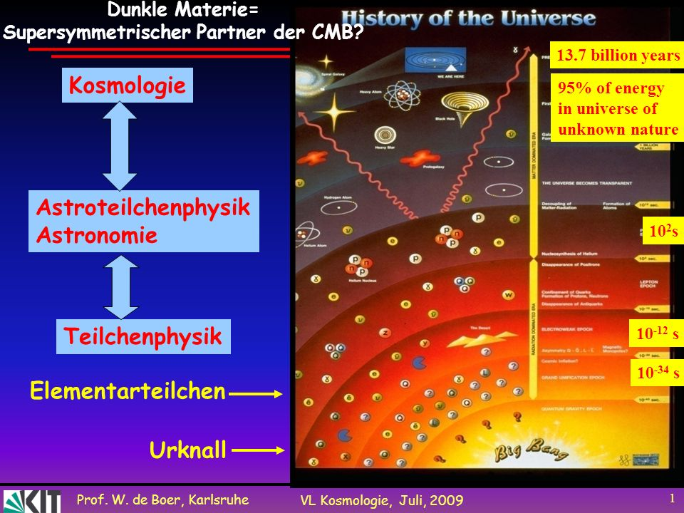 Prof. W. de Boer, Karlsruhe VL Kosmologie, Juli, 2009 1 Urknall Teilchenphysik Astroteilchenphysik Astronomie Kosmologie 13.7 billion years 10 -34 s 9