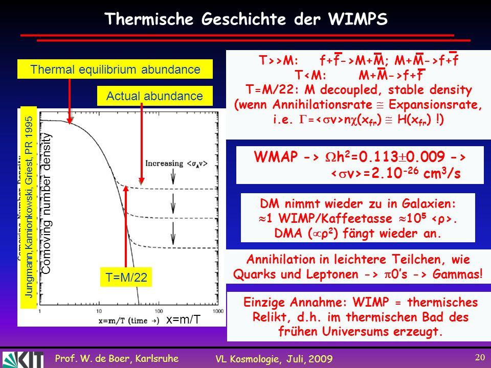 Prof. W. de Boer, Karlsruhe VL Kosmologie, Juli, 2009 20 Thermische Geschichte der WIMPS Thermal equilibrium abundance Actual abundance T=M/22 Comovin