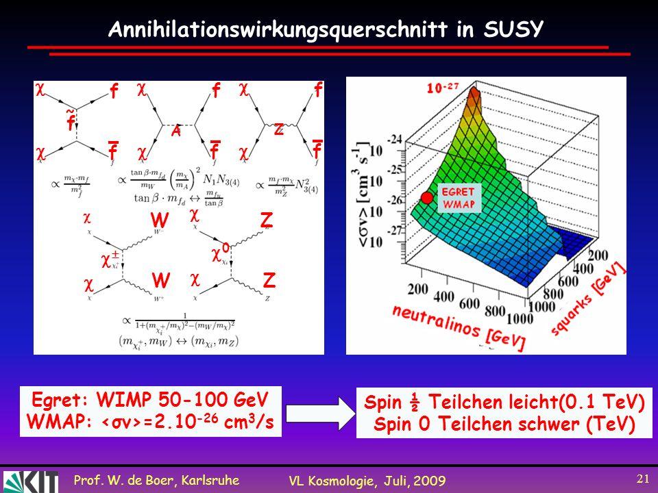 Prof. W. de Boer, Karlsruhe VL Kosmologie, Juli, 2009 21 Annihilationswirkungsquerschnitt in SUSY Egret: WIMP 50-100 GeV WMAP: =2.10 -26 cm 3 /s f f f