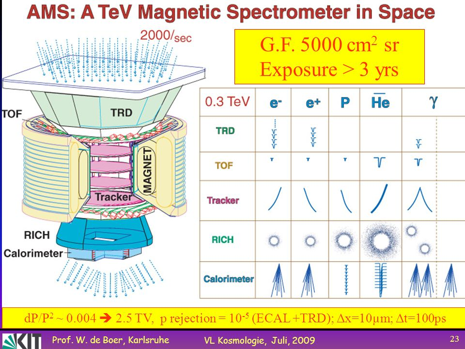 Prof. W. de Boer, Karlsruhe VL Kosmologie, Juli, 2009 23 G.F. 5000 cm 2 sr Exposure > 3 yrs dP/P 2 ~ 0.004 2.5 TV, p rejection = 10 -5 (ECAL +TRD); Δx