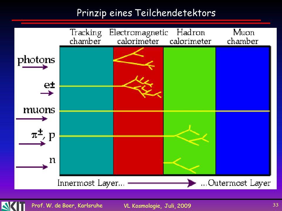 Prof. W. de Boer, Karlsruhe VL Kosmologie, Juli, 2009 33 Prinzip eines Teilchendetektors