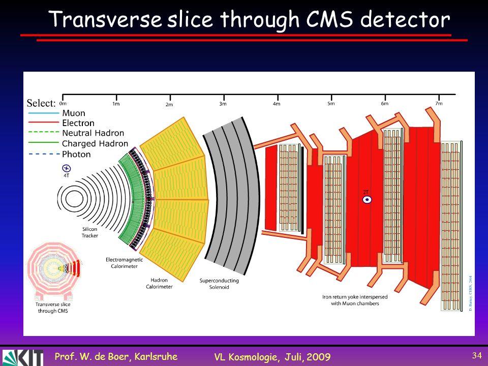Prof. W. de Boer, Karlsruhe VL Kosmologie, Juli, 2009 34 Transverse slice through CMS detector
