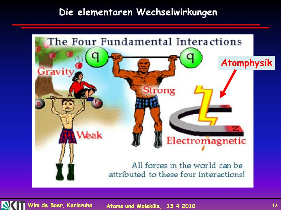Wim de Boer, Karlsruhe Atome und Moleküle, 13.4.2010 13 Die elementaren Wechselwirkungen Atomphysik