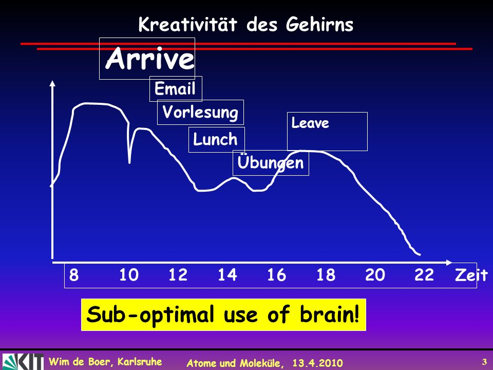 Wim de Boer, Karlsruhe Atome und Moleküle, 13.4.2010 3 810121416182022 Zeit Arrive Email Vorlesung Lunch Übungen Leave Sub-optimal use of brain! Kreat