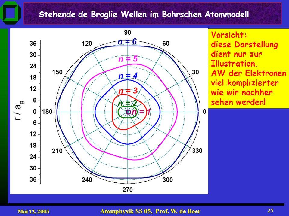 Mai 12, 2005 Atomphysik SS 05, Prof. W. de Boer 25 Stehende de Broglie Wellen im Bohrschen Atommodell Vorsicht: diese Darstellung dient nur zur Illust