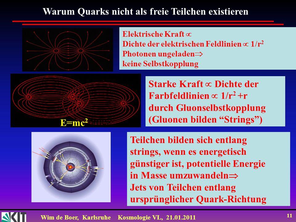 Wim de Boer, KarlsruheKosmologie VL, 21.01.2011 11 Warum Quarks nicht als freie Teilchen existieren Elektrische Kraft Dichte der elektrischen Feldlini
