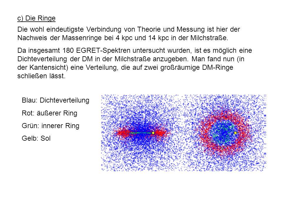 c) Die Ringe Die wohl eindeutigste Verbindung von Theorie und Messung ist hier der Nachweis der Massenringe bei 4 kpc und 14 kpc in der Milchstraße. D