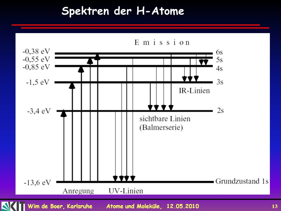 Wim de Boer, Karlsruhe Atome und Moleküle, 12.05.2010 13 Spektren der H-Atome
