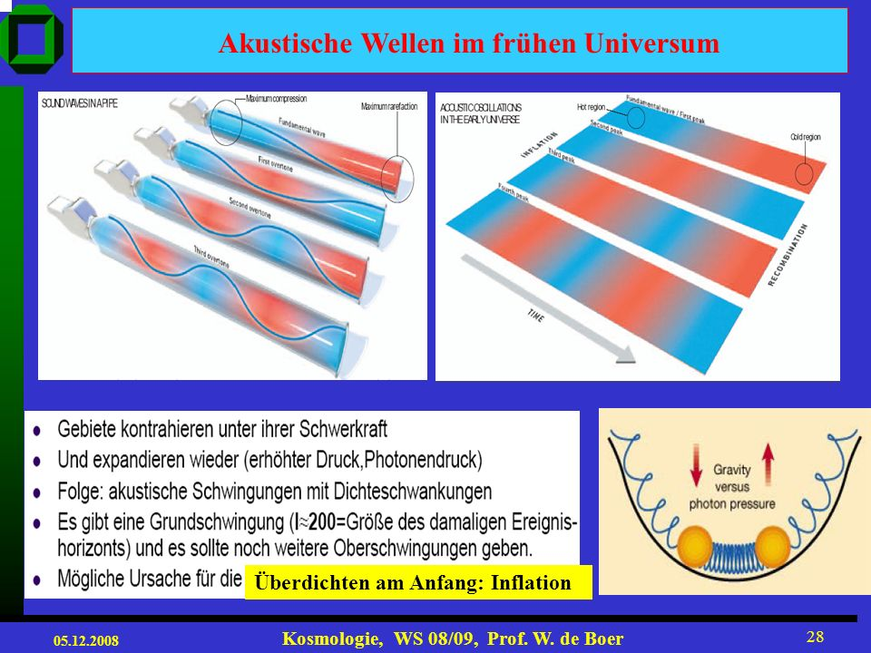 05.12.2008 Kosmologie, WS 08/09, Prof. W. de Boer 27 c) it then falls back in again to make a second compression rarefaction compression dim bright a)