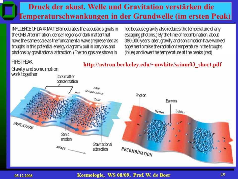 05.12.2008 Kosmologie, WS 08/09, Prof. W. de Boer 28 Akustische Wellen im frühen Universum Überdichten am Anfang: Inflation