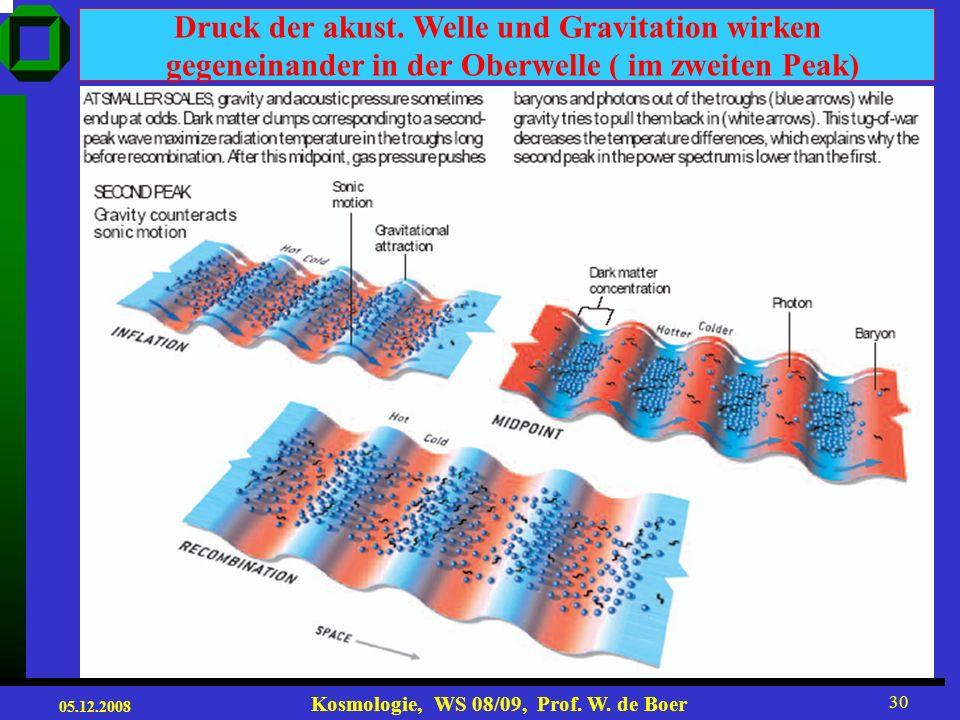05.12.2008 Kosmologie, WS 08/09, Prof. W. de Boer 29 http://astron.berkeley.edu/~mwhite/sciam03_short.pdf Druck der akust. Welle und Gravitation verst