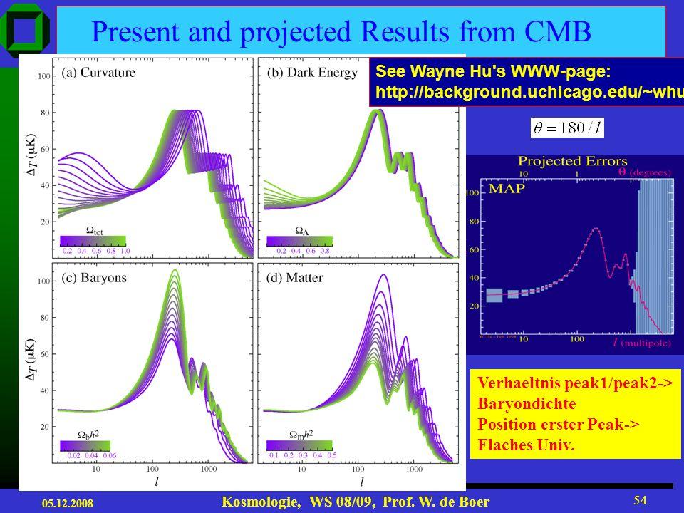 05.12.2008 Kosmologie, WS 08/09, Prof. W. de Boer 53 Position des ersten akustischen Peaks bestimmt Krümmung des Universums!
