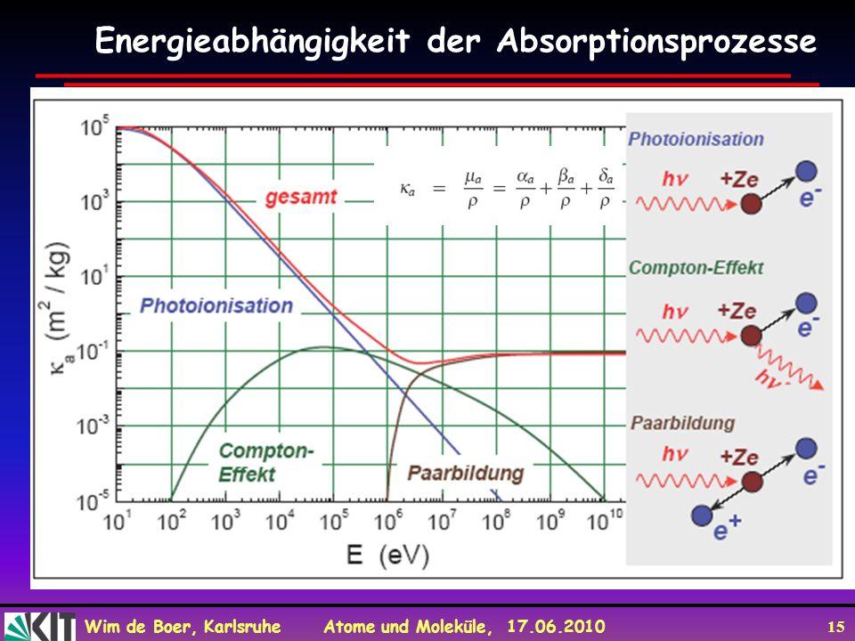 Wim de Boer, Karlsruhe Atome und Moleküle, 17.06.2010 15 Energieabhängigkeit der Absorptionsprozesse