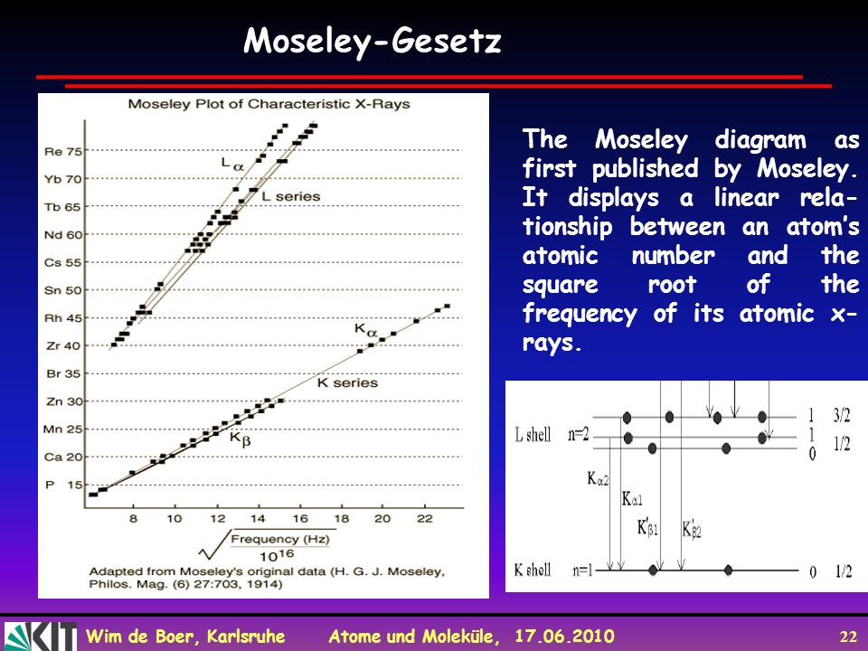 Wim de Boer, Karlsruhe Atome und Moleküle, 17.06.2010 22 Moseley-Gesetz The Moseley diagram as first published by Moseley. It displays a linear rela-