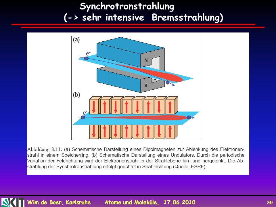 Wim de Boer, Karlsruhe Atome und Moleküle, 17.06.2010 30 Synchrotronstrahlung (-> sehr intensive Bremsstrahlung)