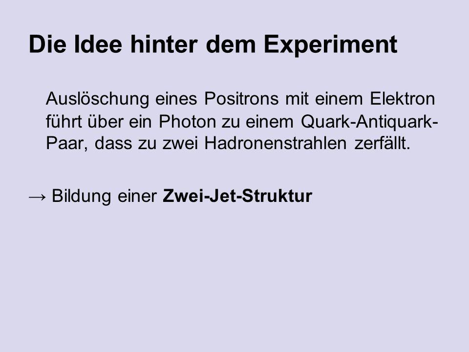 Die Idee hinter dem Experiment Auslöschung eines Positrons mit einem Elektron führt über ein Photon zu einem Quark-Antiquark- Paar, dass zu zwei Hadronenstrahlen zerfällt.