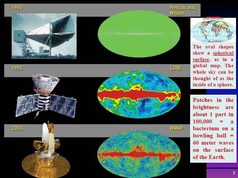 Wim de Boer, KarlsruheKosmologie VL, 27.11.2011 1 Vorlesung 6+7 Roter Faden: 1.Cosmic Microwave Background radiation (CMB) 2.Akustische Peaks 3.Univer