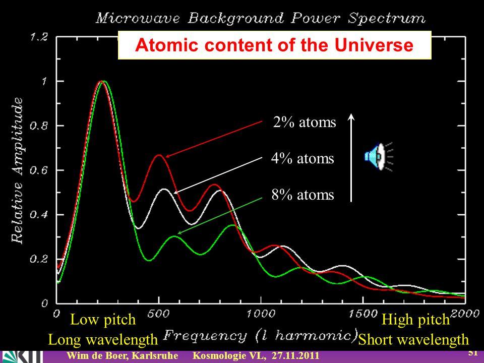 Wim de Boer, KarlsruheKosmologie VL, 27.11.2011 50 Open : Ω= 0.8 Flat : Ω= 1.0 Closed: Ω=1.2 Low pitch High pitch Long wavelength Short wavelength Geo