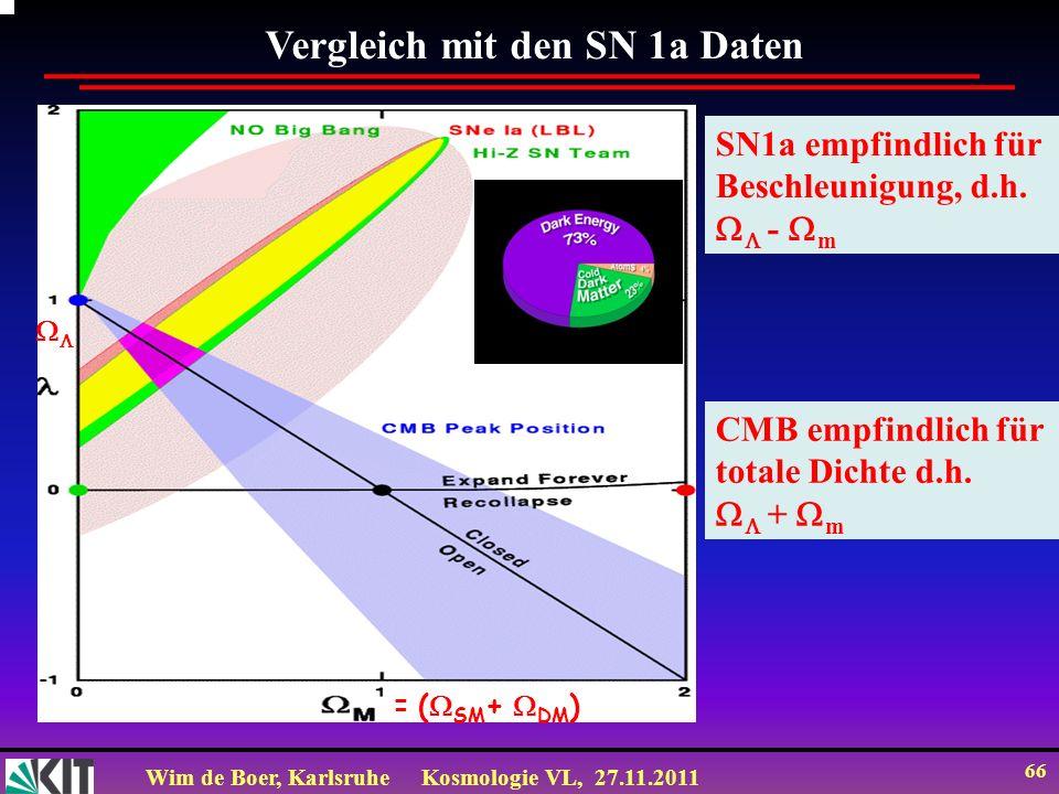 Wim de Boer, KarlsruheKosmologie VL, 27.11.2011 65 Zeit Perlmutter 2003 Abstand