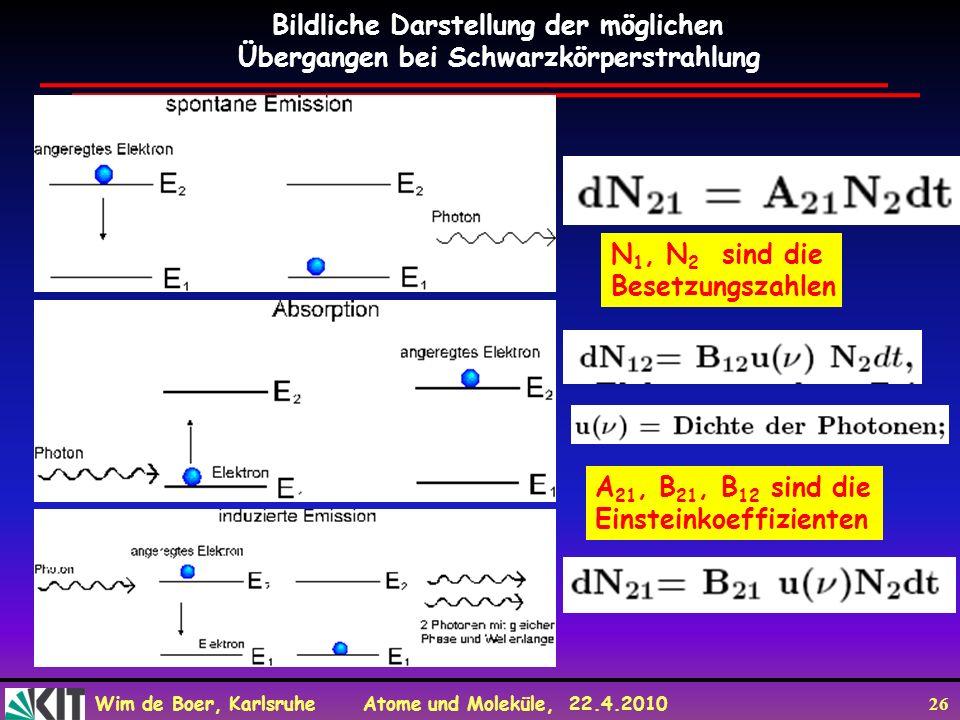 Wim de Boer, Karlsruhe Atome und Moleküle, 22.4.2010 26 A 21, B 21, B 12 sind die Einsteinkoeffizienten N 1, N 2 sind die Besetzungszahlen Bildliche Darstellung der möglichen Übergangen bei Schwarzkörperstrahlung