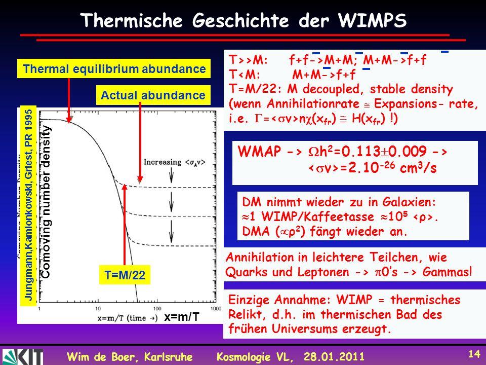 Wim de Boer, KarlsruheKosmologie VL, 28.01.2011 14 Thermische Geschichte der WIMPS Thermal equilibrium abundance Actual abundance T=M/22 Comoving numb