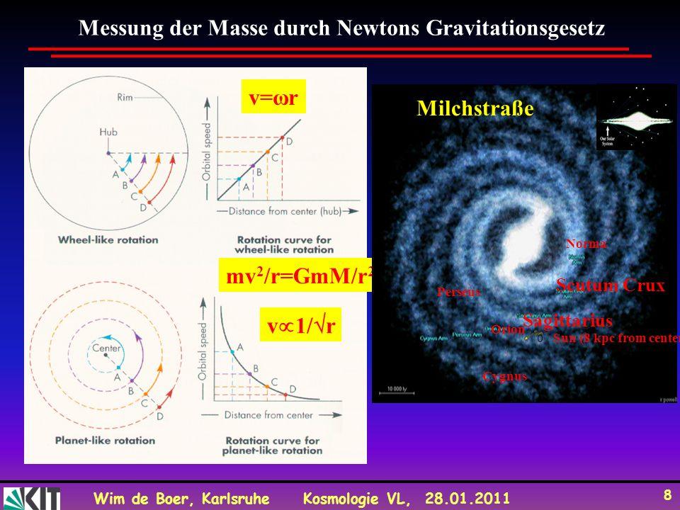 Wim de Boer, KarlsruheKosmologie VL, 28.01.2011 8 Messung der Masse durch Newtons Gravitationsgesetz v=ωr v 1/ r mv 2 /r=GmM/r 2 Milchstraße Cygnus Pe