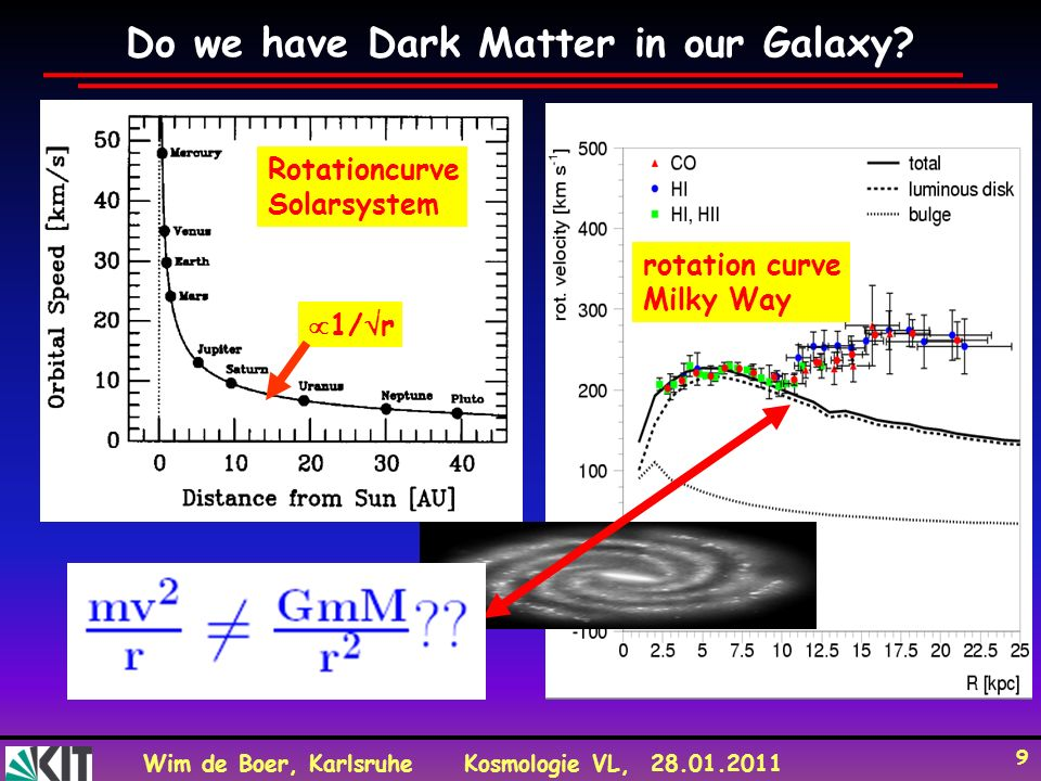 Wim de Boer, KarlsruheKosmologie VL, 28.01.2011 9 Do we have Dark Matter in our Galaxy? Rotationcurve Solarsystem rotation curve Milky Way 1/ r