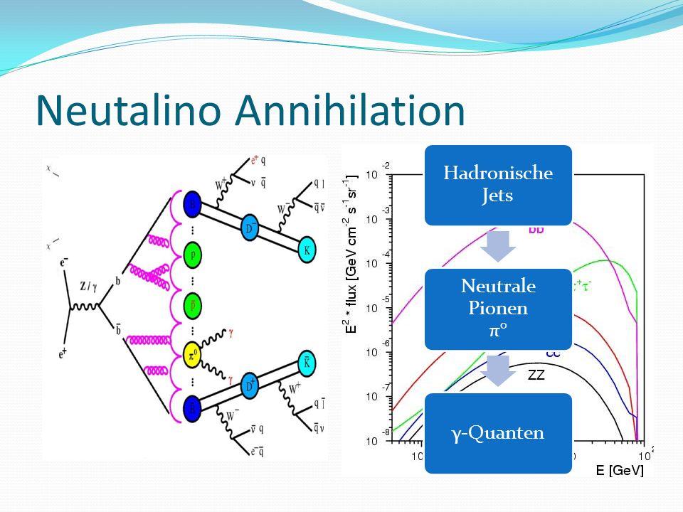 Neutalino Annihilation Hadronische Jets Neutrale Pionen π° γ-Quanten