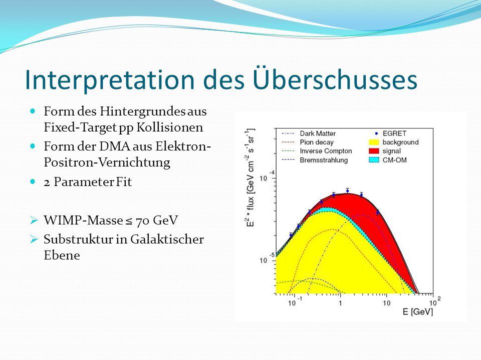 Interpretation des Überschusses Form des Hintergrundes aus Fixed-Target pp Kollisionen Form der DMA aus Elektron- Positron-Vernichtung 2 Parameter Fit