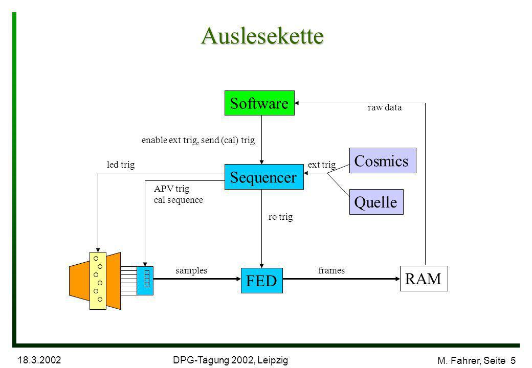 DPG-Tagung 2002, Leipzig 18.3.2002 M. Fahrer, Seite 5 Auslesekette Sequencer Software FED RAM Quelle Cosmics enable ext trig, send (cal) trig ext trig
