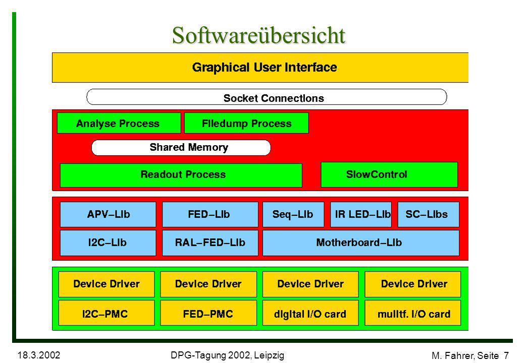 DPG-Tagung 2002, Leipzig 18.3.2002 M. Fahrer, Seite 7 Softwareübersicht