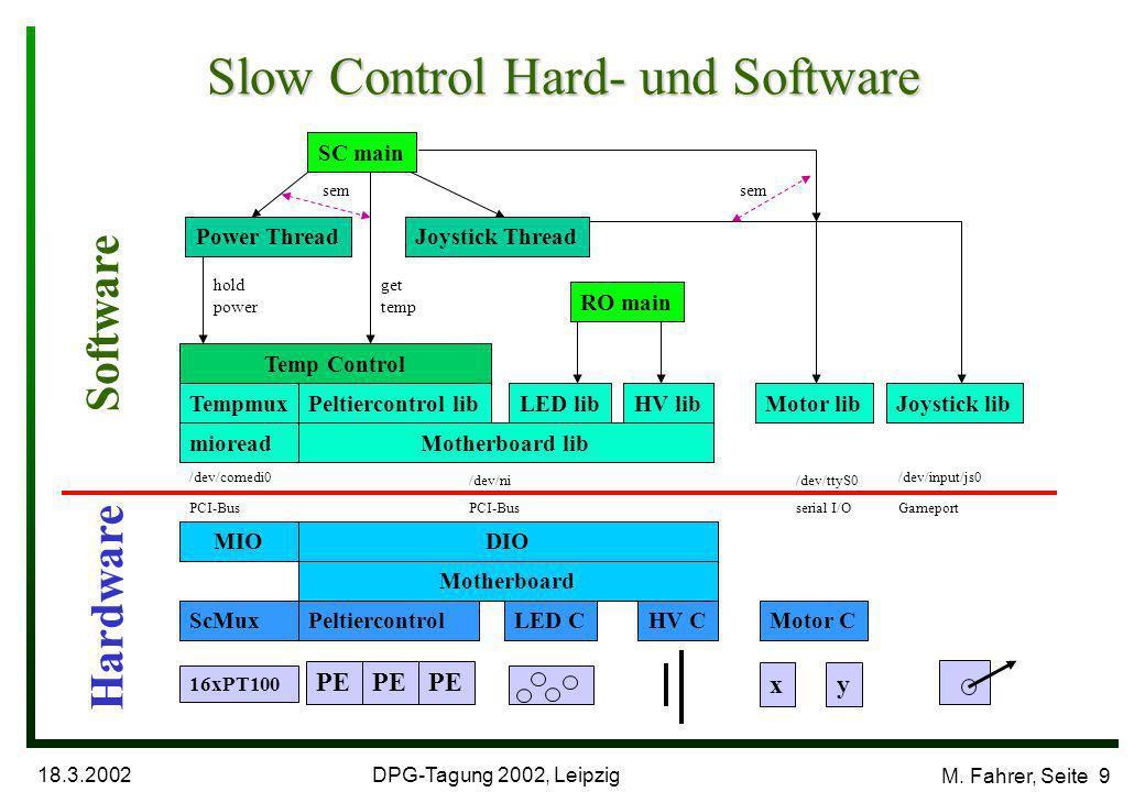 DPG-Tagung 2002, Leipzig 18.3.2002 M. Fahrer, Seite 10 Benutzer- oberfläche