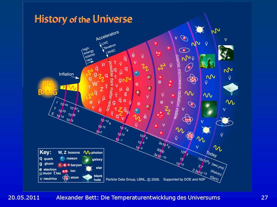 20.05.2011 Alexander Bett: Die Temperaturentwicklung des Universums 27