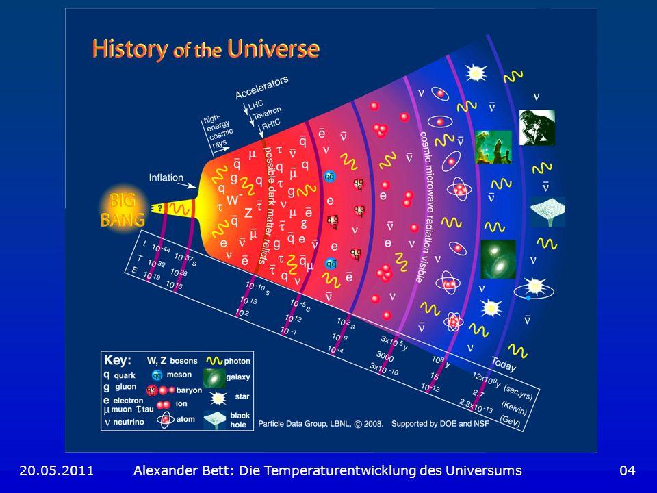 Leptonen-Ära (2) Auskopplung der Neutrinos (Dichte zu gering für Wechselwirkung) Auskopplung der Neutrinos (Dichte zu gering für Wechselwirkung) Neutronen zerfallen häufiger zu Protonen als umgekehrt Verhältnis 1:6 Neutronen zerfallen häufiger zu Protonen als umgekehrt Verhältnis 1:6 e - und e + vernichten sich schneller als sie erzeugt werden e - und e + vernichten sich schneller als sie erzeugt werden 20.05.2011 Alexander Bett: Die Temperaturentwicklung des Universums 35